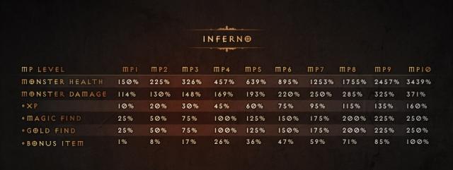 Ma érkezik a Diablo 3 soron következő javítása, az 1.0.5