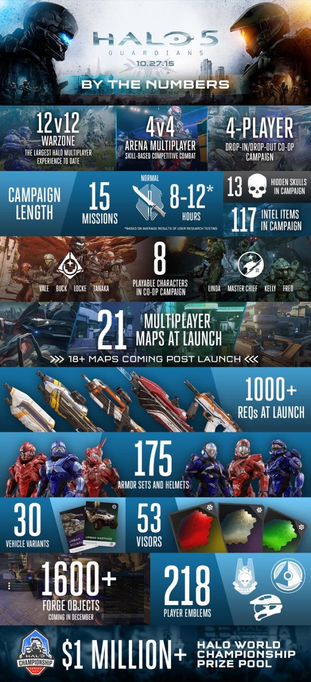 Aranylemezen a Halo 5: Guardians